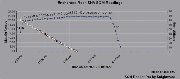 SQM MPSAS Graph