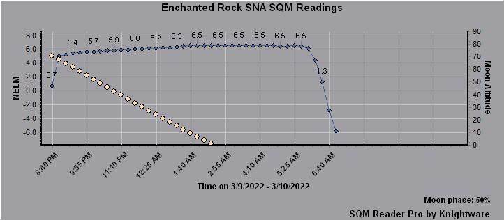 SQM Nelm Graph
