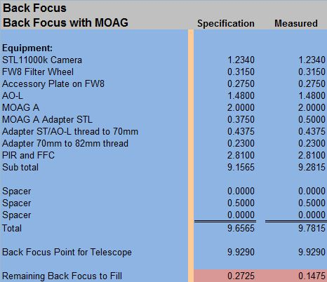 Back focus with MOAG