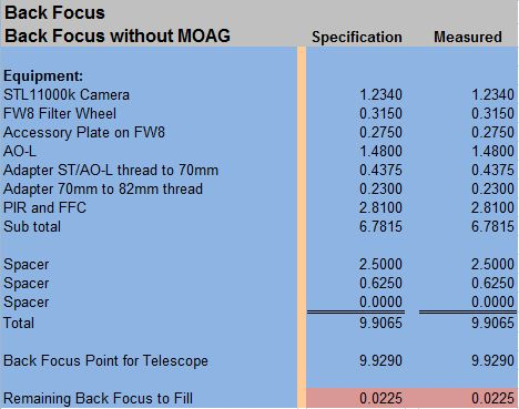 Back focus without MOAG