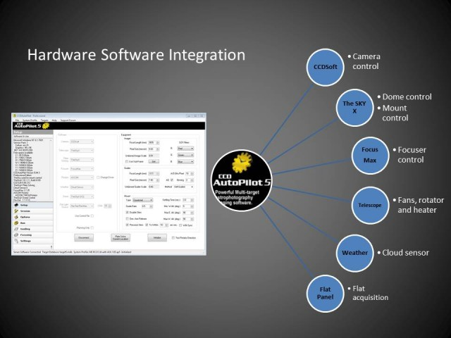 CCDAP Integration