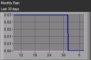 Monthly Rain